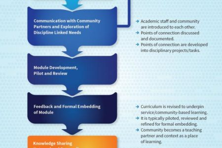 Service/Community – Based Learning Process